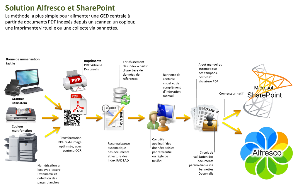 solution alfresco et sharepoint