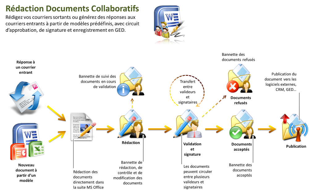 rédaction documents collaboratifs